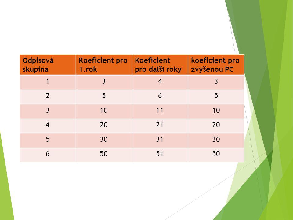 Odpisová skupina Koeficient pro 1.rok Koeficient pro další roky koeficient pro zvýšenou PC 1343 2565 3101110 4202120 5303130 6505150