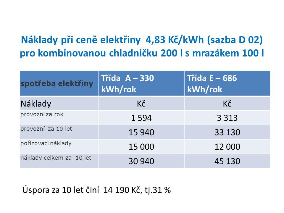 Náklady při ceně elektřiny 4,83 Kč/kWh (sazba D 02) pro kombinovanou chladničku 200 l s mrazákem 100 l spotřeba elektřiny Třída A – 330 kWh/rok Třída