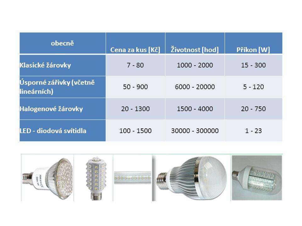 obecně Cena za kus [Kč]Životnost [hod]Příkon [W] Klasické žárovky7 - 801000 - 200015 - 300 Úsporné zářivky (včetně lineárních) 50 - 9006000 - 200005 -