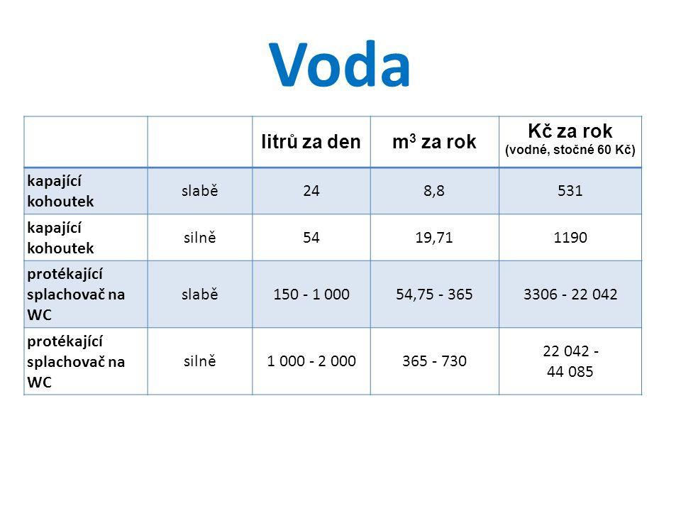 Voda litrů za denm 3 za rok Kč za rok (vodné, stočné 60 Kč) kapající kohoutek slabě248,8531 kapající kohoutek silně5419,711190 protékající splachovač
