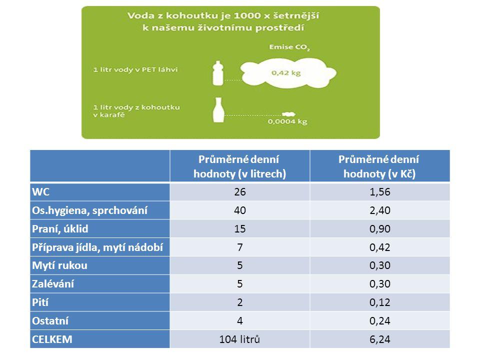Průměrné denní hodnoty (v litrech) Průměrné denní hodnoty (v Kč) WC261,56 Os.hygiena, sprchování402,40 Praní, úklid150,90 Příprava jídla, mytí nádobí7