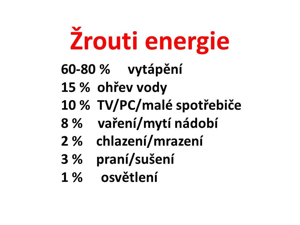 Žrouti energie 60-80 % vytápění 15 % ohřev vody 10 % TV/PC/malé spotřebiče 8 % vaření/mytí nádobí 2 % chlazení/mrazení 3 % praní/sušení 1 % osvětlení