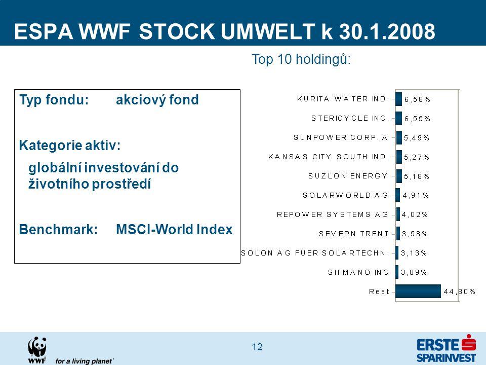 12 ESPA WWF STOCK UMWELT k 30.1.2008 Top 10 holdingů: Typ fondu: akciový fond Kategorie aktiv: globální investování do životního prostředí Benchmark:MSCI-World Index