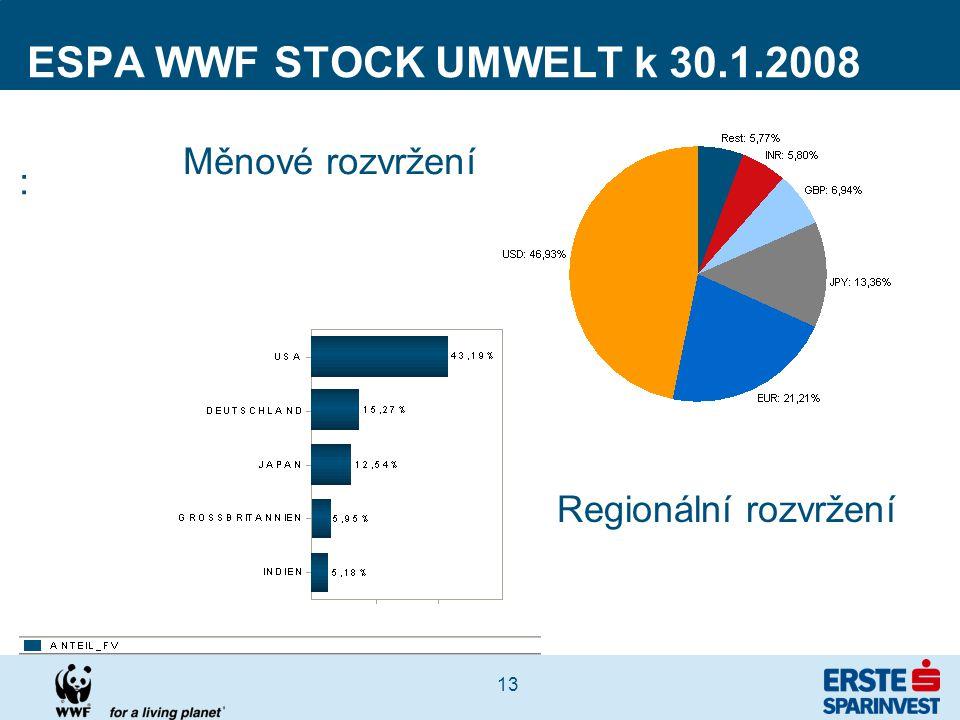 13 ESPA WWF STOCK UMWELT k 30.1.2008 : Měnové rozvržení Regionální rozvržení