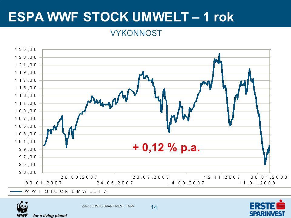 14 ESPA WWF STOCK UMWELT – 1 rok Zdroj: ERSTE-SPARINVEST, FMP4 VYKONNOST + 0,12 % p.a.