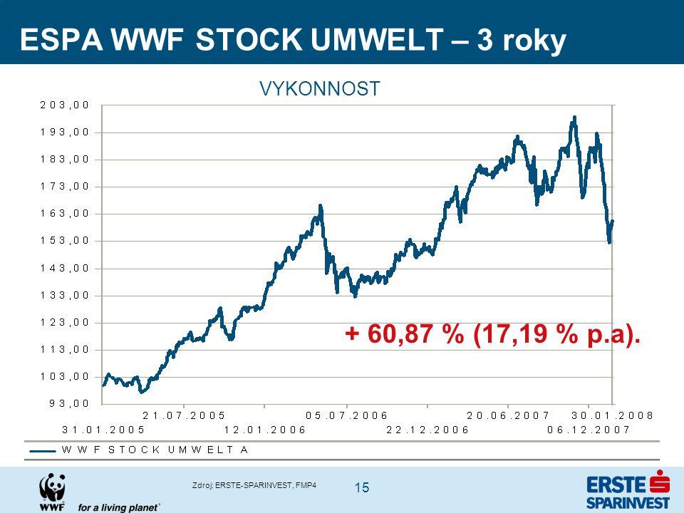 15 ESPA WWF STOCK UMWELT – 3 roky Zdroj: ERSTE-SPARINVEST, FMP4 VYKONNOST + 60,87 % (17,19 % p.a).
