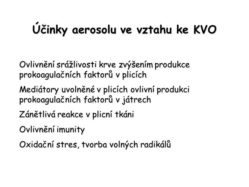 Účinky aerosolu ve vztahu ke KVO Ovlivnění srážlivosti krve zvýšením produkce prokoagulačních faktorů v plicích Mediátory uvolněné v plicích ovlivní p