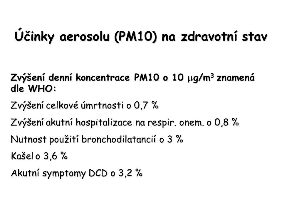 Účinky aerosolu (PM10) na zdravotní stav Zvýšení denní koncentrace PM10 o 10  g/m 3 znamená dle WHO: Zvýšení celkové úmrtnosti o 0,7 % Zvýšení akutní hospitalizace na respir.