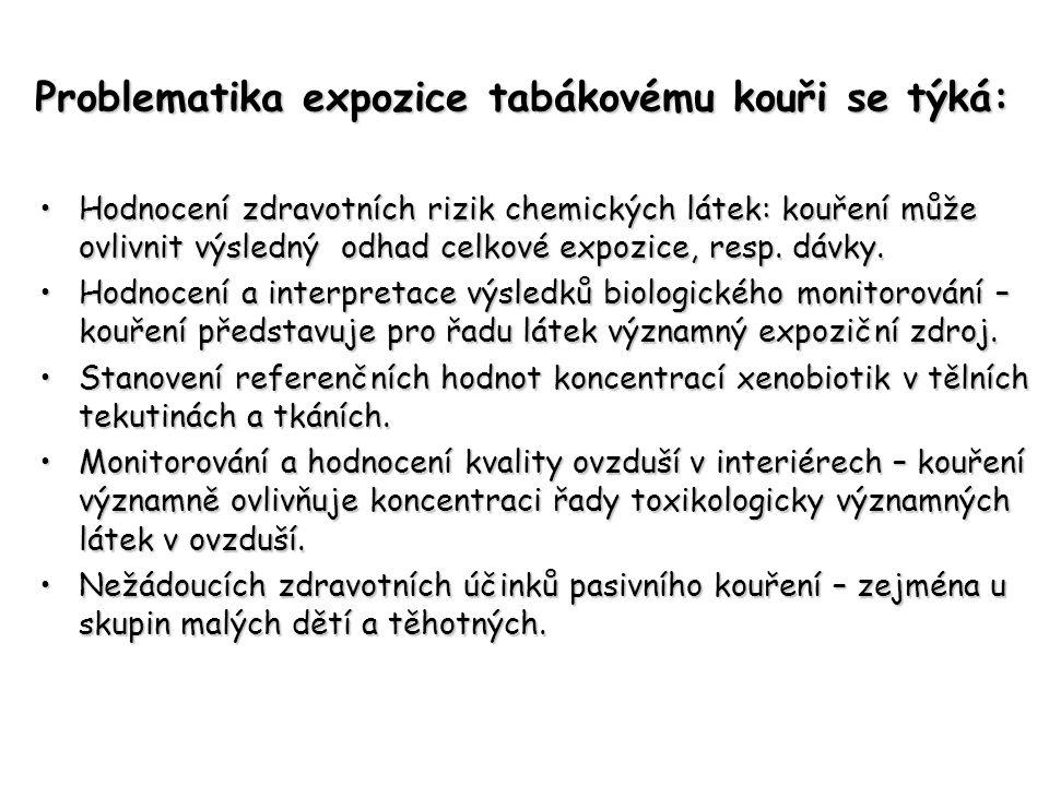 Problematika expozice tabákovému kouři se týká: •Hodnocení zdravotních rizik chemických látek: kouření může ovlivnit výsledný odhad celkové expozice,