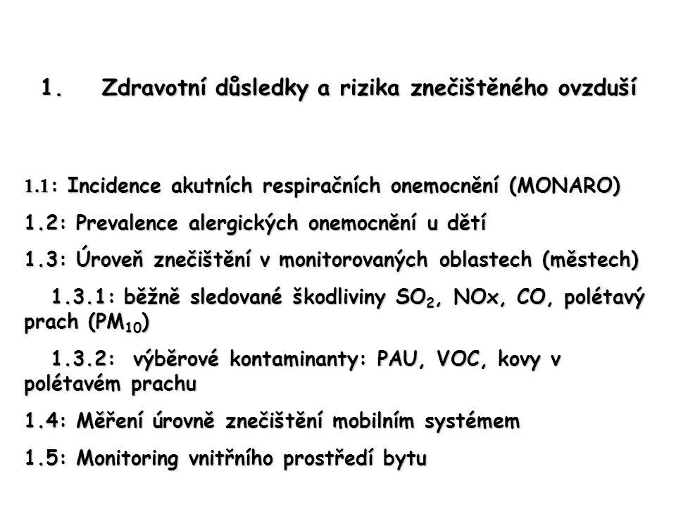 1.Zdravotní důsledky a rizika znečištěného ovzduší 1.1 : Incidence akutních respiračních onemocnění (MONARO) 1.2: Prevalence alergických onemocnění u dětí 1.3: Úroveň znečištění v monitorovaných oblastech (městech) 1.3.1: běžně sledované škodliviny SO 2, NOx, CO, polétavý prach (PM 10 ) 1.3.1: běžně sledované škodliviny SO 2, NOx, CO, polétavý prach (PM 10 ) 1.3.2: výběrové kontaminanty: PAU, VOC, kovy v polétavém prachu 1.3.2: výběrové kontaminanty: PAU, VOC, kovy v polétavém prachu 1.4: Měření úrovně znečištění mobilním systémem 1.5: Monitoring vnitřního prostředí bytu