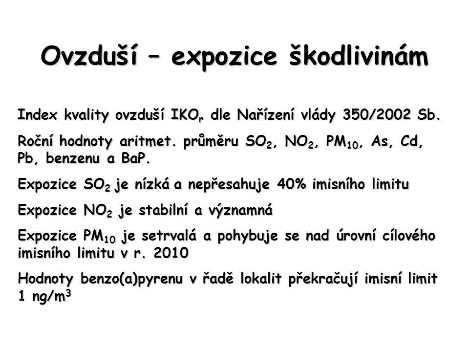 Ovzduší – expozice škodlivinám Index kvality ovzduší IKO r dle Nařízení vlády 350/2002 Sb. Roční hodnoty aritmet. průměru SO 2, NO 2, PM 10, As, Cd, P