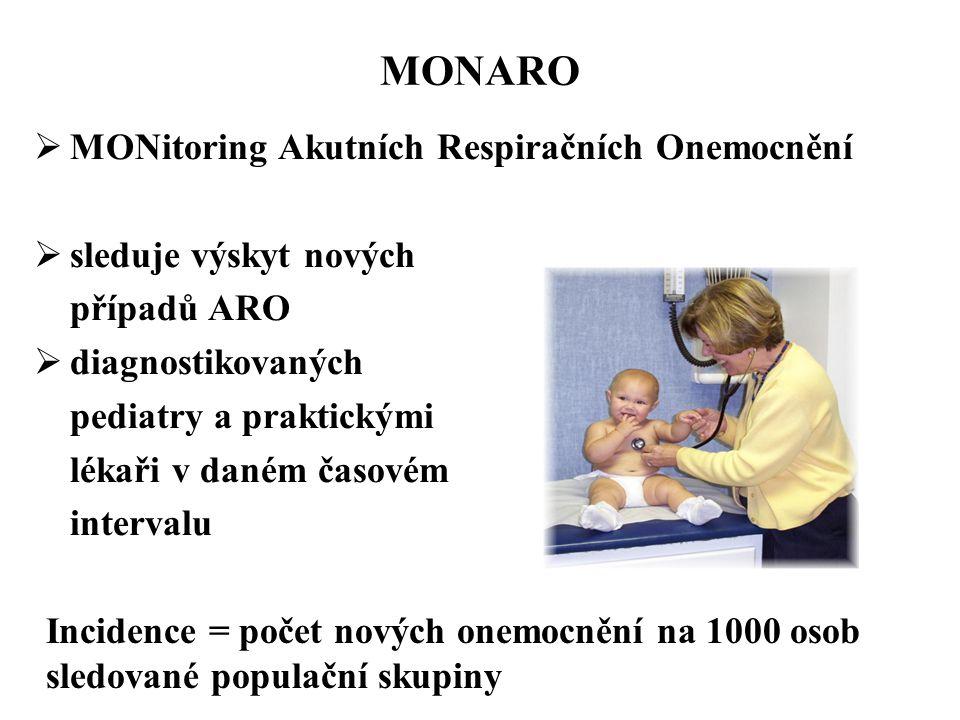 MONARO  MONitoring Akutních Respiračních Onemocnění  sleduje výskyt nových případů ARO  diagnostikovaných pediatry a praktickými lékaři v daném časovém intervalu Incidence = počet nových onemocnění na 1000 osob sledované populační skupiny
