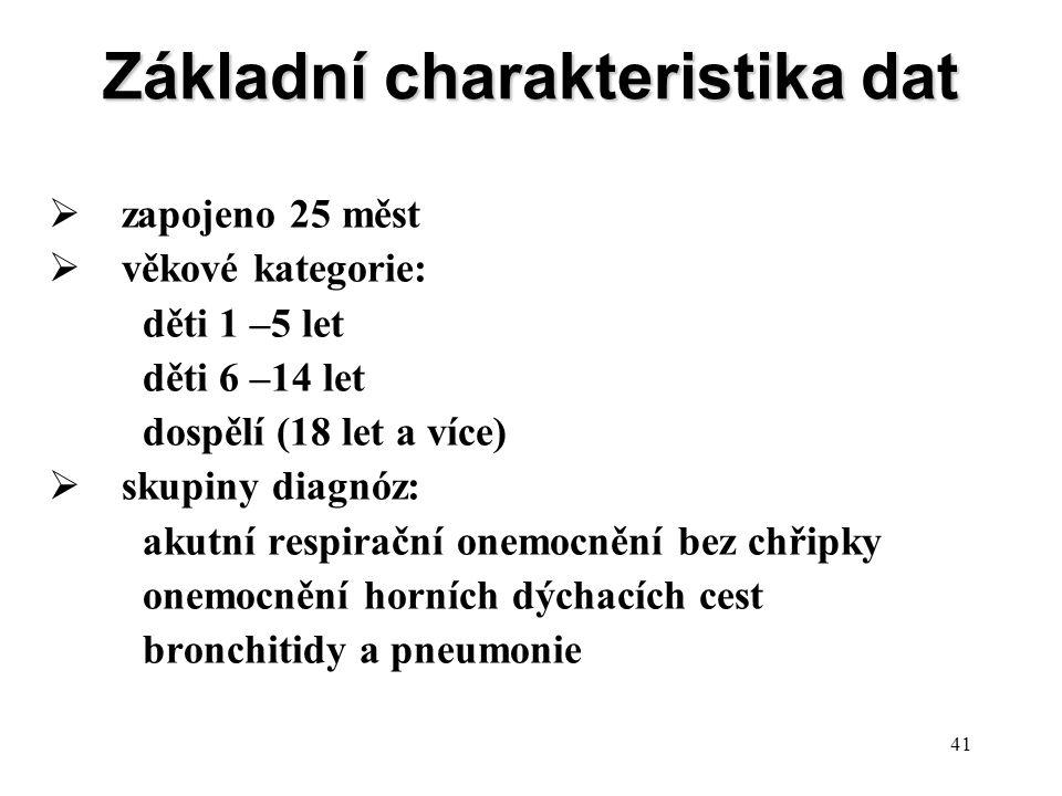 41  zapojeno 25 měst  věkové kategorie: děti 1 –5 let děti 6 –14 let dospělí (18 let a více)  skupiny diagnóz: akutní respirační onemocnění bez chř