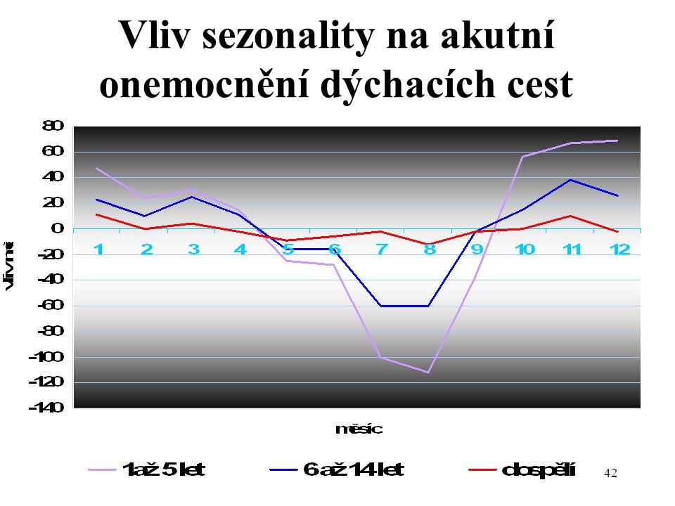 42 Vliv sezonality na akutní onemocnění dýchacích cest