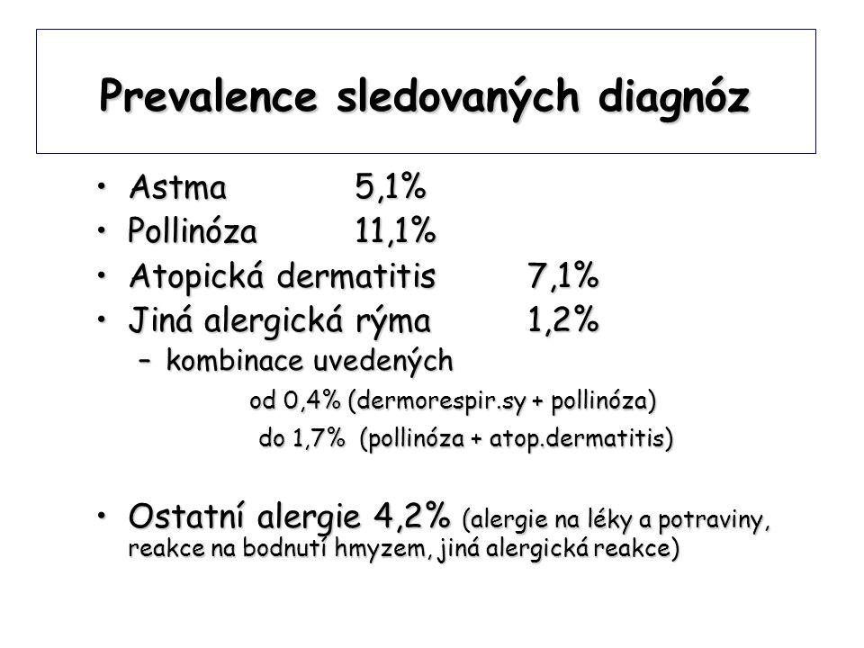 Prevalence sledovaných diagnóz •Astma 5,1% •Pollinóza 11,1% •Atopická dermatitis 7,1% •Jiná alergická rýma 1,2% –kombinace uvedených od 0,4% (dermorespir.sy + pollinóza) od 0,4% (dermorespir.sy + pollinóza) do 1,7% (pollinóza + atop.dermatitis) do 1,7% (pollinóza + atop.dermatitis) •Ostatní alergie 4,2% (alergie na léky a potraviny, reakce na bodnutí hmyzem, jiná alergická reakce)