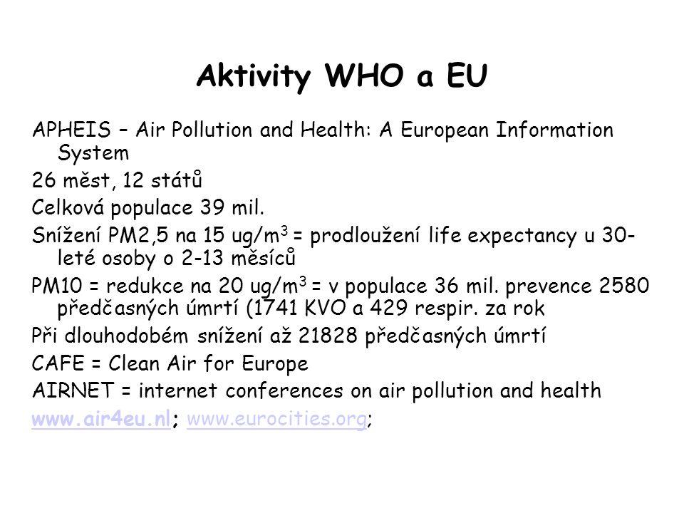 Aktivity WHO a EU APHEIS – Air Pollution and Health: A European Information System 26 měst, 12 států Celková populace 39 mil. Snížení PM2,5 na 15 ug/m