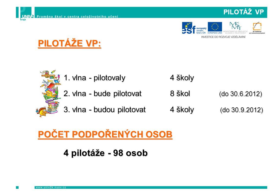 PILOTÁŽ VP PILOTÁŽE VP: 1. vlna- pilotovaly 4 školy 2. vlna- bude pilotovat 8 škol (do 30.6.2012) 3. vlna- budou pilotovat 4 školy (do 30.9.2012) POČE