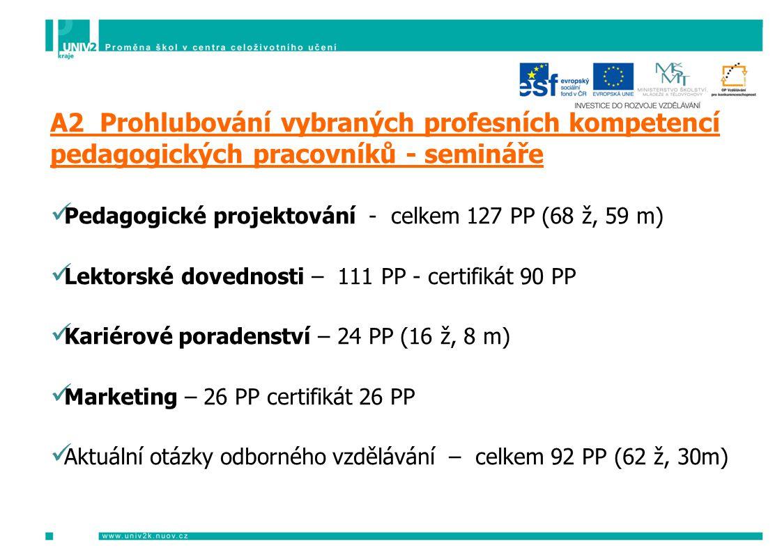 Aktivita A2 A2 Prohlubování vybraných profesních kompetencí pedagogických pracovníků - semináře  Pedagogické projektování - celkem 127 PP (68 ž, 59 m)  Lektorské dovednosti – 111 PP - certifikát 90 PP  Kariérové poradenství – 24 PP (16 ž, 8 m)  Marketing – 26 PP certifikát 26 PP  Aktuální otázky odborného vzdělávání – celkem 92 PP (62 ž, 30m)