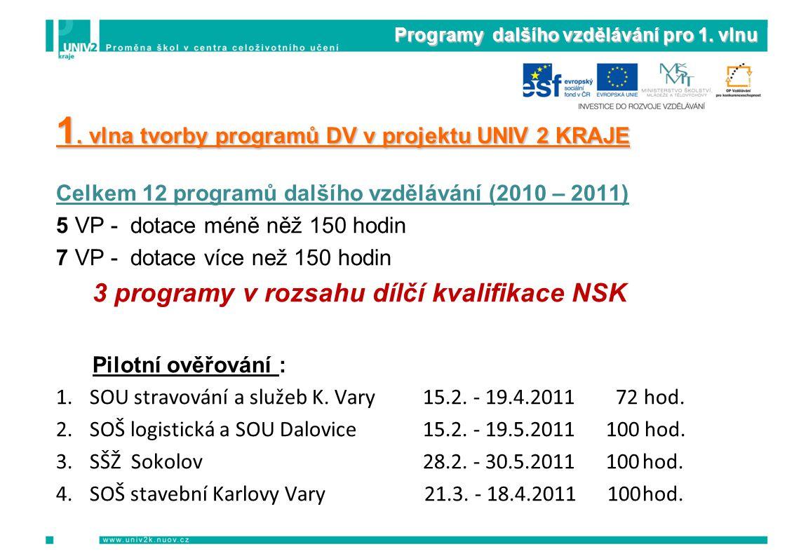 Programy dalšího vzdělávání pro 1. vlnu 1. vlna tvorby programů DV v projektu UNIV 2 KRAJE Celkem 12 programů dalšího vzdělávání (2010 – 2011) 5 VP -