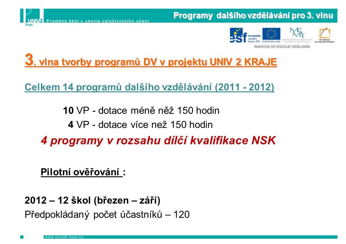 Programy dalšího vzdělávání pro 3. vlnu 3. vlna tvorby programů DV v projektu UNIV 2 KRAJE Celkem 14 programů dalšího vzdělávání (2011 - 2012) 10 VP -