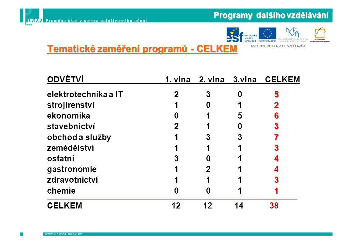 Programy dalšího vzdělávání Tematické zaměření programů - CELKEM ODVĚTVÍ 1. vlna 2. vlna 3.vlna CELKEM elektrotechnika a IT230 5 5 5 5 strojírenství10