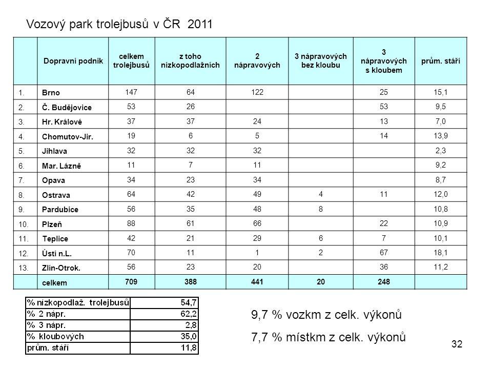 32 Dopravní podnik celkem trolejbusů z toho nízkopodlažních 2 nápravových 3 nápravových bez kloubu 3 nápravových s kloubem prům.