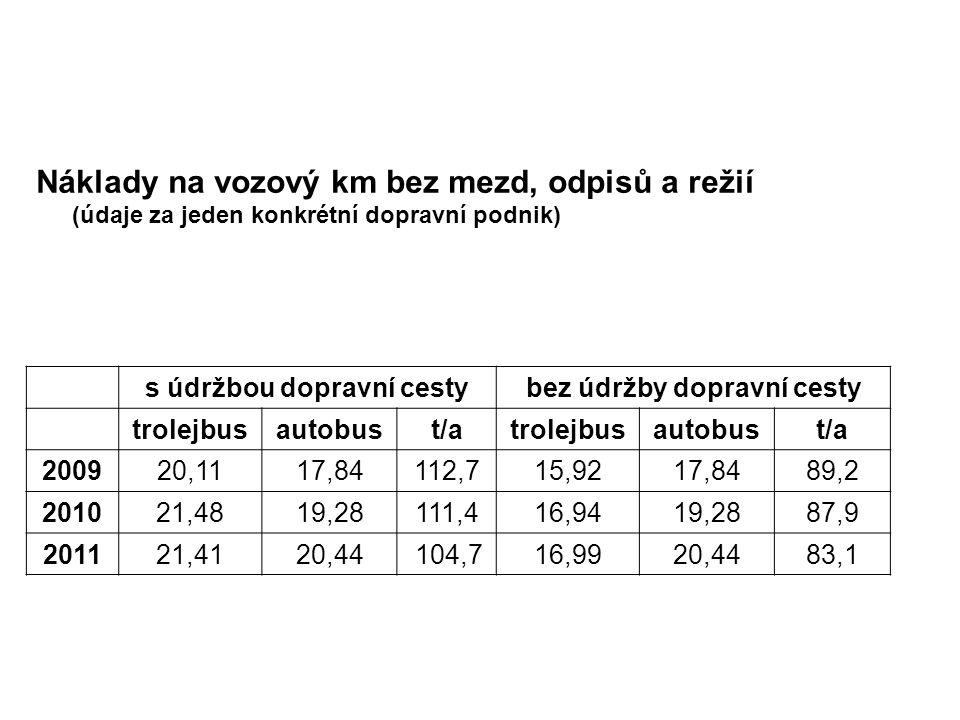Náklady na vozový km bez mezd, odpisů a režií (údaje za jeden konkrétní dopravní podnik) s údržbou dopravní cestybez údržby dopravní cesty trolejbusautobust/atrolejbusautobust/a 200920,1117,84112,715,9217,8489,2 201021,4819,28111,416,9419,2887,9 201121,4120,44 104,716,9920,4483,1