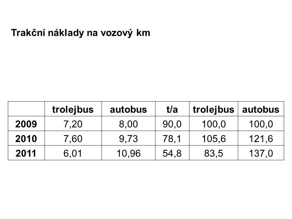 Trakční náklady na vozový km trolejbusautobust/atrolejbusautobus 20097,208,0090,0100,0 20107,609,7378,1105,6121,6 20116,0110,9654,883,5137,0