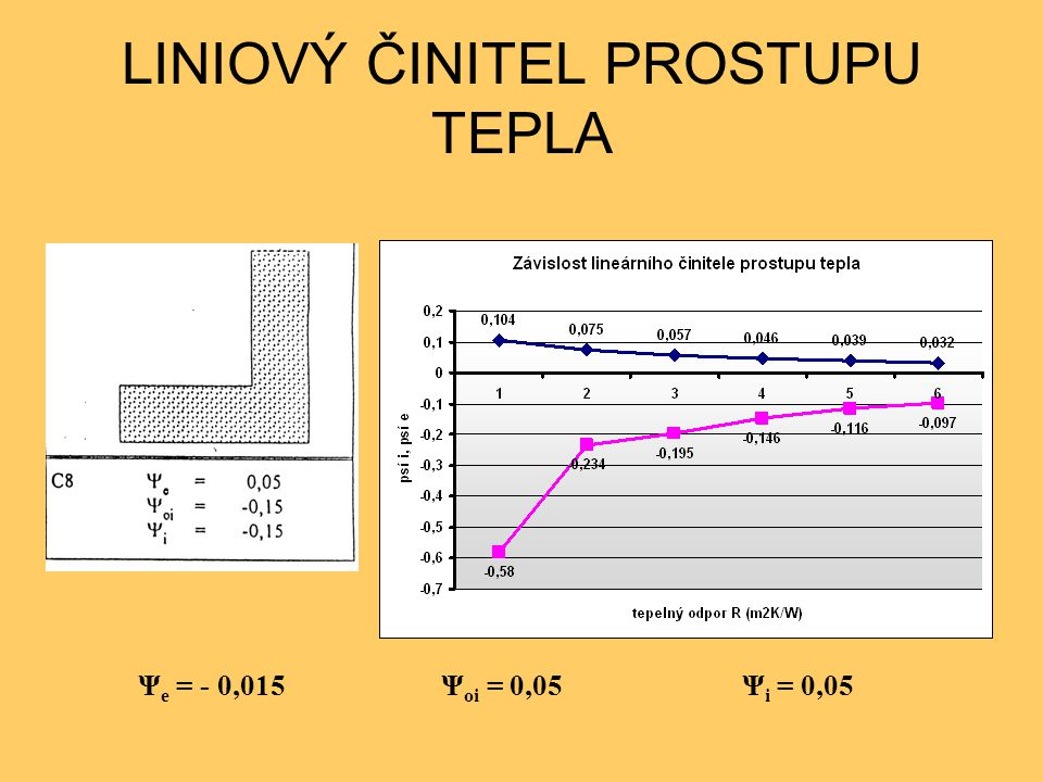 LINIOVÝ ČINITEL PROSTUPU TEPLA Ψ e = - 0,015 Ψ oi = 0,05 Ψ i = 0,05
