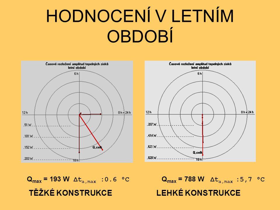 HODNOCENÍ V LETNÍM OBDOBÍ Q max = 193 W Δt a,max :0.6 °C Q max = 788 W Δt a,max :5,7 °C TĚŽKÉ KONSTRUKCE LEHKÉ KONSTRUKCE