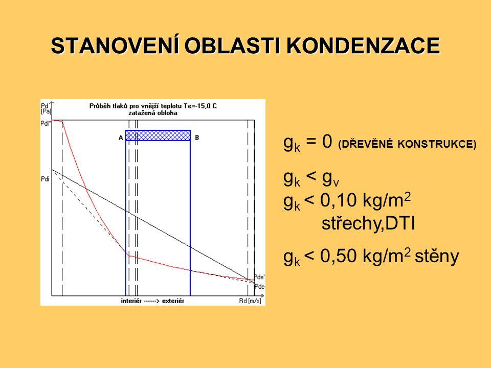 STANOVENÍ OBLASTI KONDENZACE g k = 0 (DŘEVĚNÉ KONSTRUKCE) g k < g v g k < 0,10 kg/m 2 střechy,DTI g k < 0,50 kg/m 2 stěny