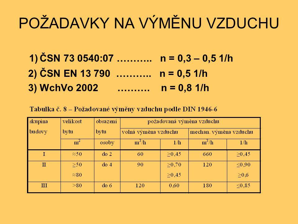POŽADAVKY NA VÝMĚNU VZDUCHU 1) ČSN 73 0540:07 ……….. n = 0,3 – 0,5 1/h 2) ČSN EN 13 790 ……….. n = 0,5 1/h 3) WchVo 2002 ………. n = 0,8 1/h