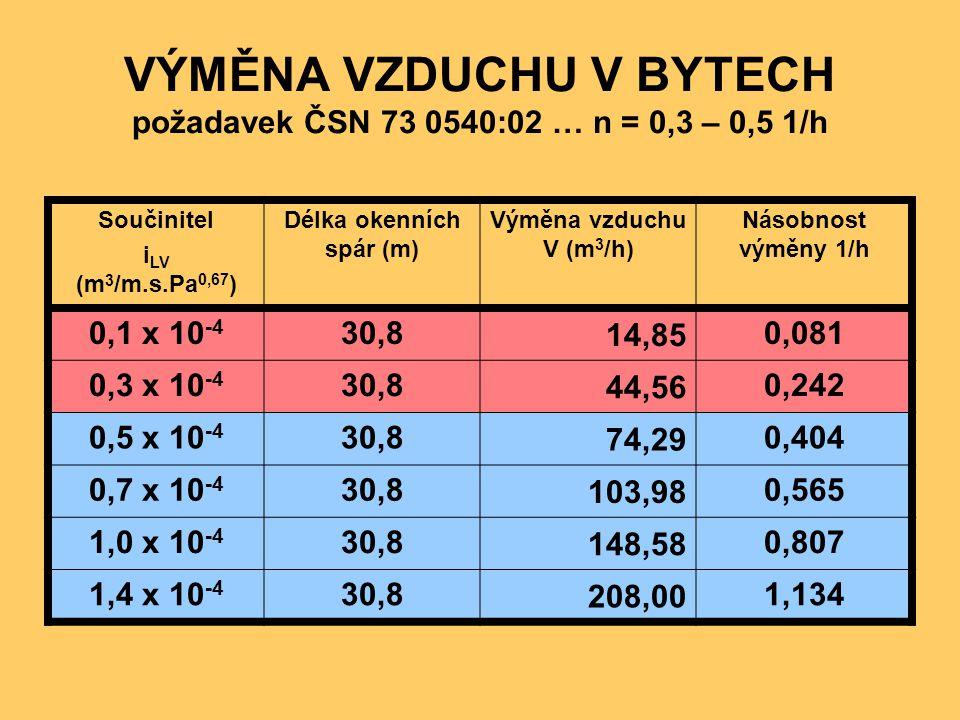 VÝMĚNA VZDUCHU V BYTECH požadavek ČSN 73 0540:02 … n = 0,3 – 0,5 1/h Součinitel i LV (m 3 /m.s.Pa 0,67 ) Délka okenních spár (m) Výměna vzduchu V (m 3