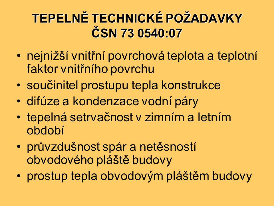 TEPELNĚ TECHNICKÉ POŽADAVKY ČSN 73 0540:07 •nejnižší vnitřní povrchová teplota a teplotní faktor vnitřního povrchu •součinitel prostupu tepla konstruk