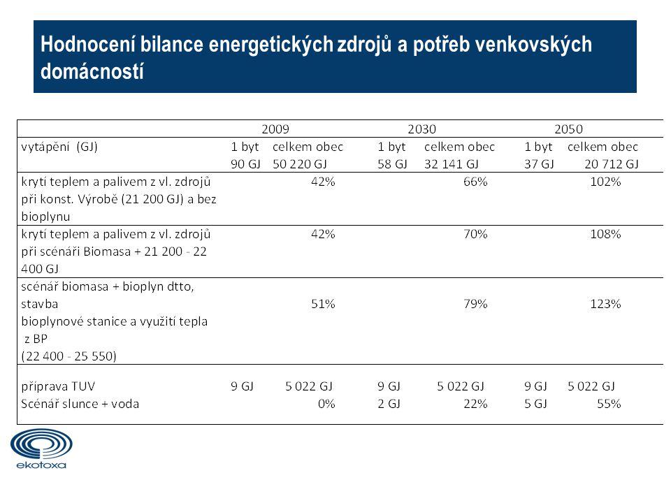 Hodnocení bilance energetických zdrojů a potřeb venkovských domácností 10