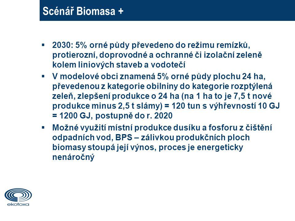 Scénář Biomasa +  2030: 5% orné půdy převedeno do režimu remízků, protierozní, doprovodné a ochranné či izolační zeleně kolem liniových staveb a vodotečí  V modelové obci znamená 5% orné půdy plochu 24 ha, převedenou z kategorie obilniny do kategorie rozptýlená zeleň, zlepšení produkce o 24 ha (na 1 ha to je 7,5 t nové produkce minus 2,5 t slámy) = 120 tun s výhřevností 10 GJ = 1200 GJ, postupně do r.