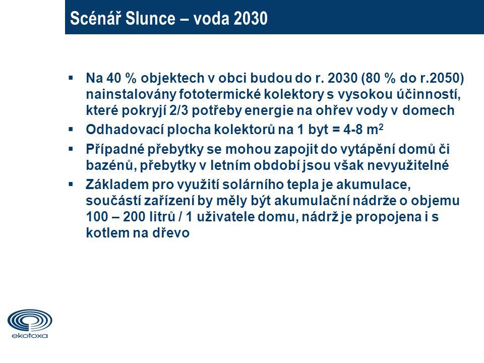 Scénář Slunce – voda 2030  Na 40 % objektech v obci budou do r.
