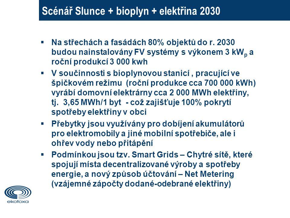 Scénář Slunce + bioplyn + elektřina 2030  Na střechách a fasádách 80% objektů do r.