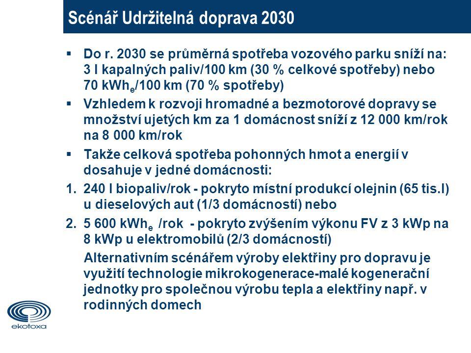Scénář Udržitelná doprava 2030  Do r.