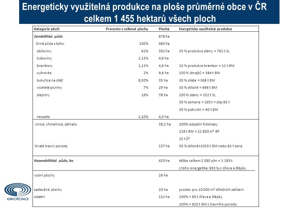 Energeticky využitelná produkce na ploše průměrné obce v ČR celkem 1 455 hektarů všech ploch Kategorie ploch Procento z celkové plochyPlochaEnergeticky využitelná produkce Zemědělská půda678 ha Orná půda z toho:100%483 ha obiloviny62%302 ha35 % produkce slámy = 761 t SL luskoviny1,13%4,6 ha brambory1,12%4,6 ha10 % produkce brambor = 12 t BM cukrovka2%9,6 ha100 % skrojků = 384 t BM kukuřice na siláž8,50%35 ha30 % siláže = 368 t BM víceleté pícniny7%29 ha30 % sklizně = 696 t BM olejniny19%78 ha100 % slámy = 252 t SL 30 % semene = 195 t = olej 65 t 30 % pokrutin = 40 t BM neoseto1,10%4,5 ha vinice, chmelnice, zahrady38,2 ha100% odpadní fytomasy: 218 t BM = 22 800 m 3 BP 25 t ŠT trvalé travní porosty157 ha30 % sklizně=1035 t BM nebo 83 t sena Nezemědělská půda, les425 hatěžba celkem 2 590 plm = 1 295 t z toho energetika: 693 tun dřeva a štěpky vodní plochy26 ha zastavěné plochy20 haprostor pro 10 000 m 2 střešních zařízení ostatní111 ha100% = 60 t dřeva a štěpky 100% = 910 t BM z travního porostu 2