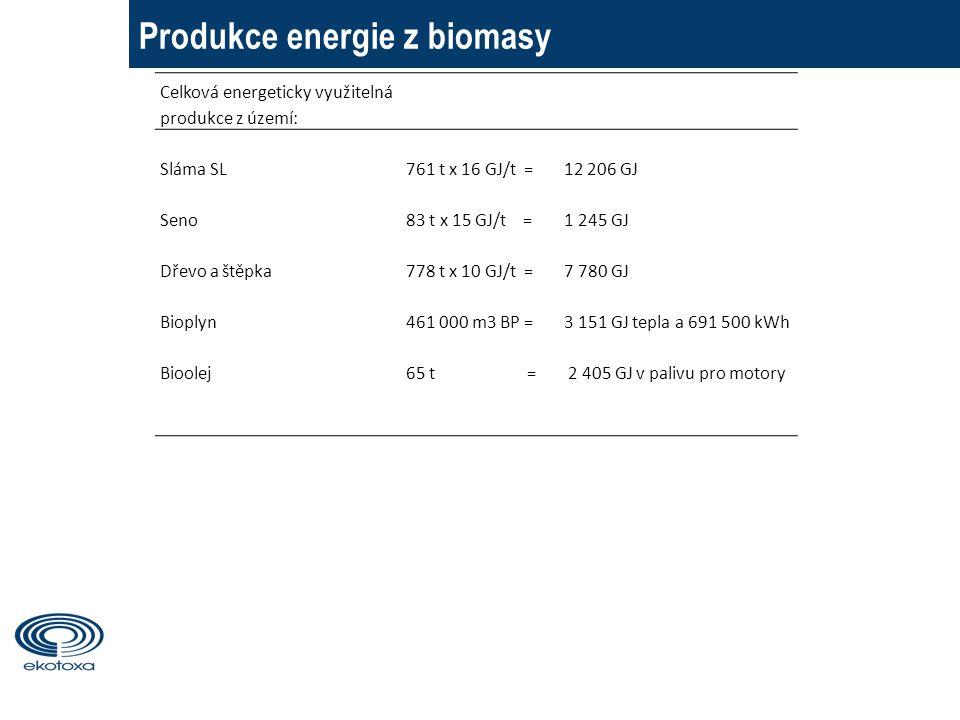 Produkce energie z biomasy Celková energeticky využitelná produkce z území: Sláma SL761 t x 16 GJ/t =12 206 GJ Seno83 t x 15 GJ/t =1 245 GJ Dřevo a štěpka778 t x 10 GJ/t =7 780 GJ Bioplyn461 000 m3 BP =3 151 GJ tepla a 691 500 kWh Bioolej65 t = 2 405 GJ v palivu pro motory 3