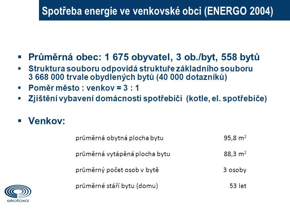 Spotřeba energie ve venkovské obci (ENERGO 2004)  Průměrná obec: 1 675 obyvatel, 3 ob./byt, 558 bytů  Struktura souboru odpovídá struktuře základního souboru 3 668 000 trvale obydlených bytů (40 000 dotazníků)  Poměr město : venkov = 3 : 1  Zjištění vybavení domácnosti spotřebiči (kotle, el.
