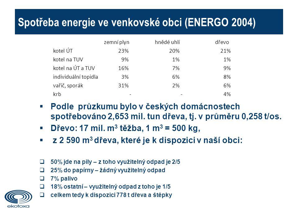 Spotřeba energie ve venkovské obci (ENERGO 2004)  Podle průzkumu bylo v českých domácnostech spotřebováno 2,653 mil.