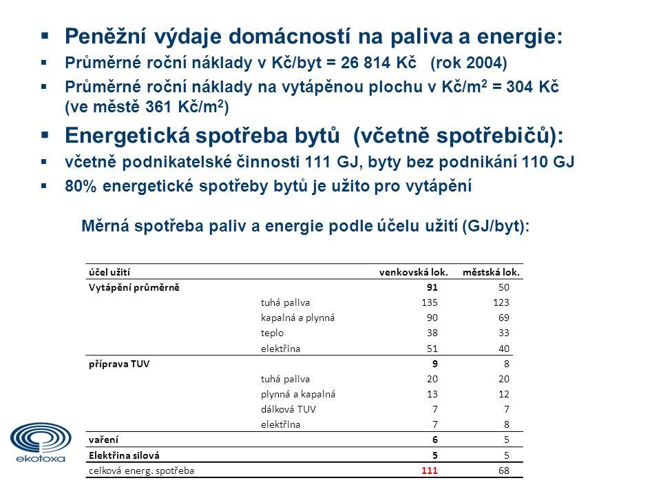  Peněžní výdaje domácností na paliva a energie:  Průměrné roční náklady v Kč/byt = 26 814 Kč (rok 2004)  Průměrné roční náklady na vytápěnou plochu v Kč/m 2 = 304 Kč (ve městě 361 Kč/m 2 )  Energetická spotřeba bytů (včetně spotřebičů):  včetně podnikatelské činnosti 111 GJ, byty bez podnikání 110 GJ  80% energetické spotřeby bytů je užito pro vytápění Měrná spotřeba paliv a energie podle účelu užití (GJ/byt): účel užitívenkovská lok.městská lok.