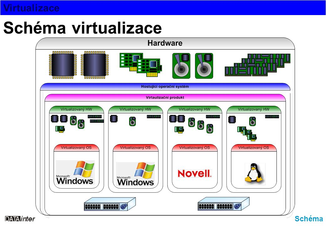 Virtualizace Důvody Výhody (důvody) virtualizace -využití výkonu hardware (90 až 95% je nevyužito) -současné provozování různých oper.