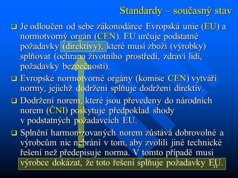 11 Standardy – současný stav  Je odloučen od sebe zákonodárce Evropská unie (EU) a normotvorný orgán (CEN). EU určuje podstatné požadavky (direktivy)