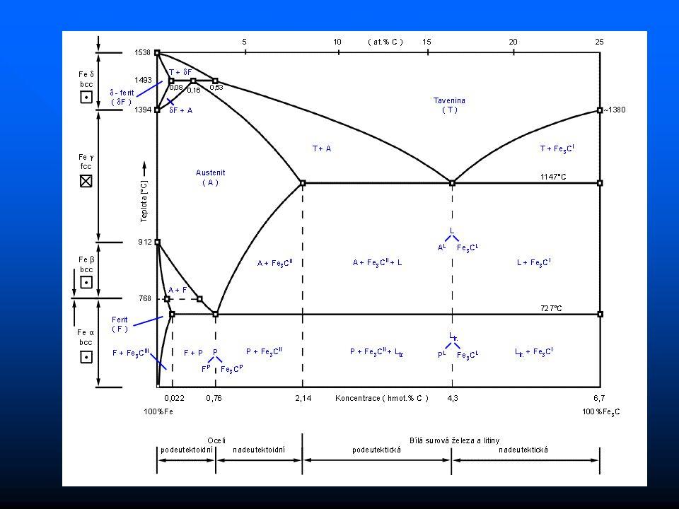 14 Oceli přes 3 tis. typů – masívní množství aplikací prolínají se vývojem mezních stavů význam struktury a tepelného zpracování převažuje feritická s