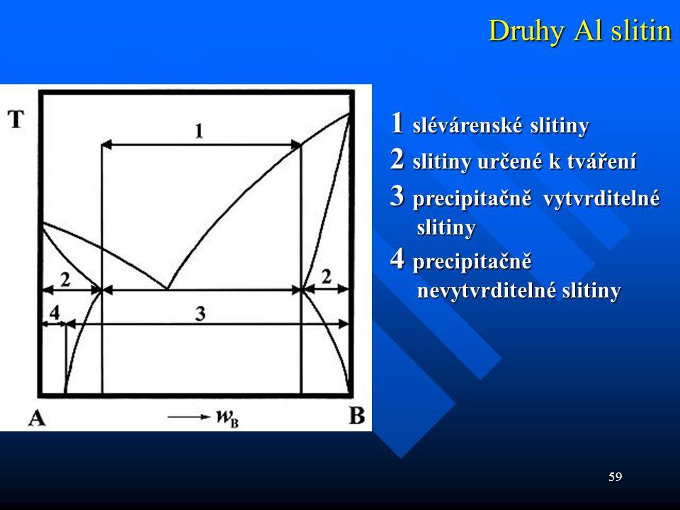 59 Druhy Al slitin 1 slévárenské slitiny 2 slitiny určené k tváření 3 precipitačně vytvrditelné slitiny 4 precipitačně nevytvrditelné slitiny