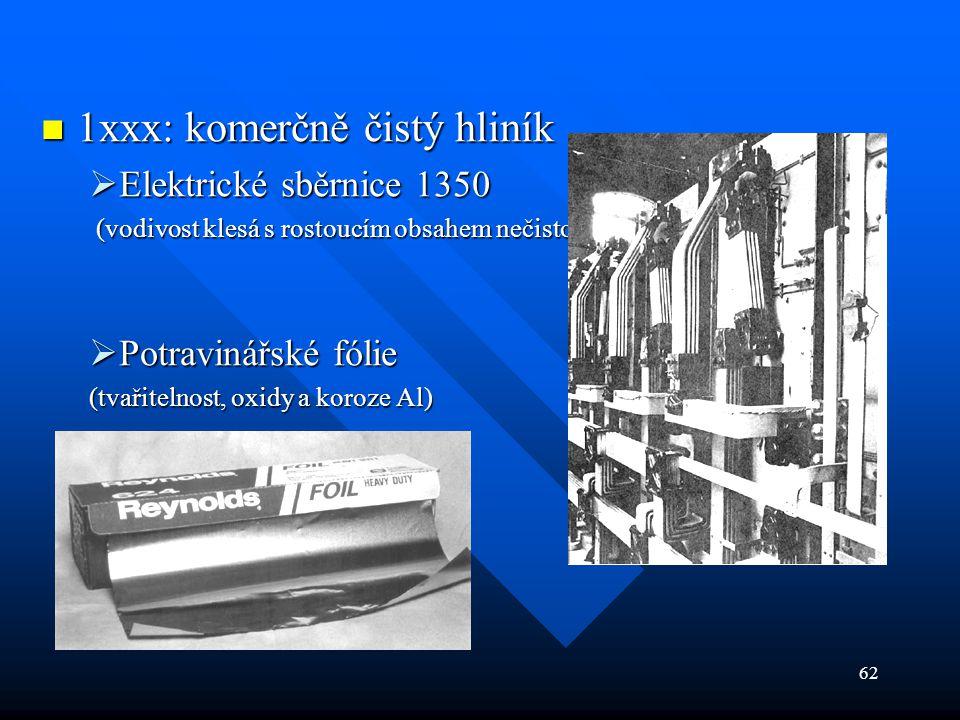 62  1xxx: komerčně čistý hliník  Elektrické sběrnice 1350 (vodivost klesá s rostoucím obsahem nečistot) (vodivost klesá s rostoucím obsahem nečistot