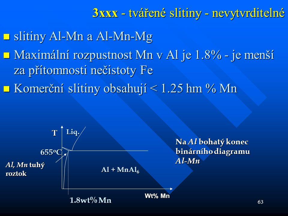 63 3xxx - tvářené slitiny - nevytvrditelné  slitiny Al-Mn a Al-Mn-Mg  Maximální rozpustnost Mn v Al je 1.8% - je menší za přítomnosti nečistoty Fe 